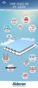 infografik tempat aplikasi atap upvc alderon