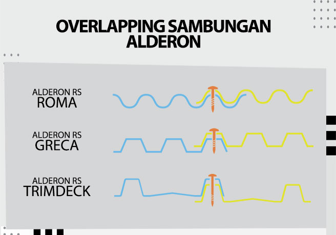 overlapping sambungan atap alderon rs roma greca trimdeck baut paku